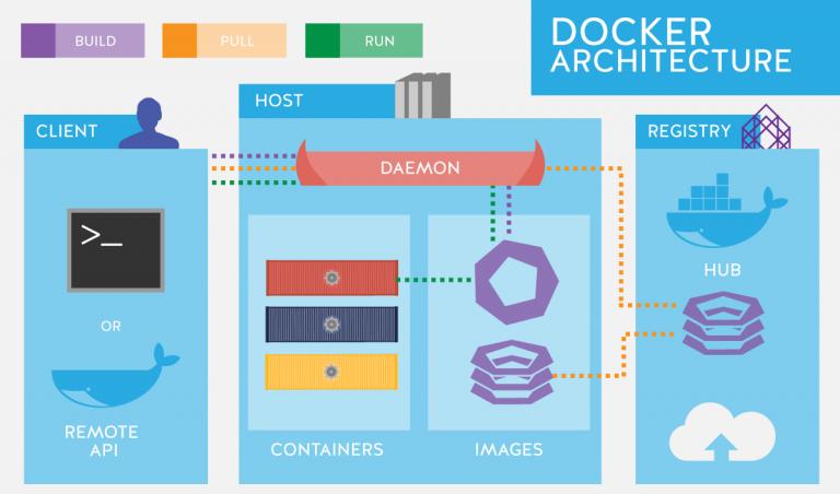 Hello Docker - Things Solver